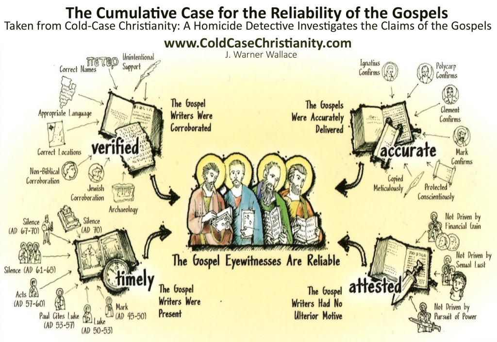 Cumulative Case for the Reilabilty of the Gospels (Insert)