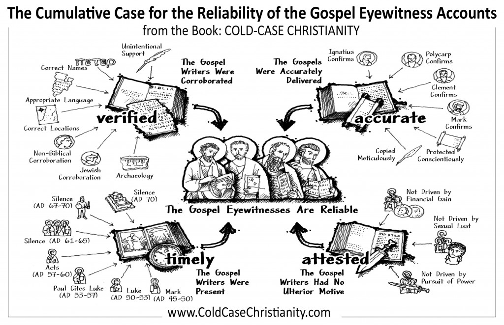 Cumulative Case for the Reliability of the Gospel Accounst Bible Insert