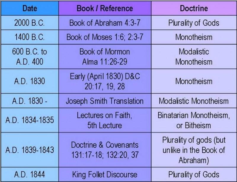 Mormon Theology Chart